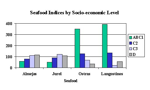 Seafood consumption indices by Socio-Economic Level